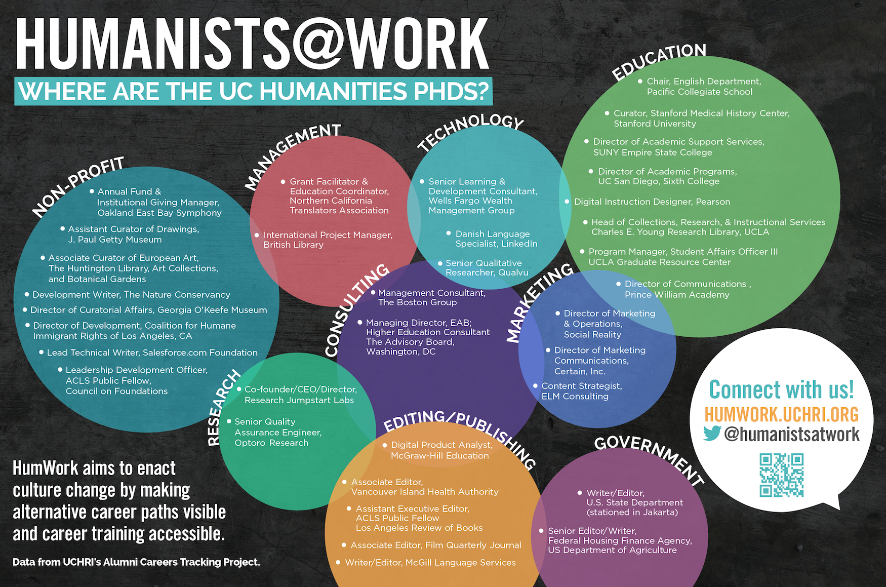 Humanists@Work: Where are the UC Humanities PhDs?